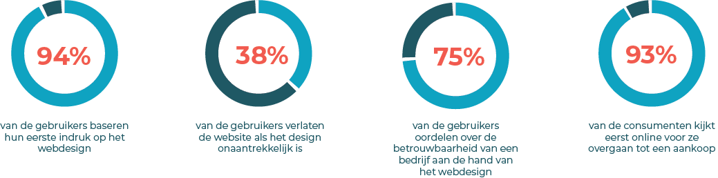 Statistieken over webdesign