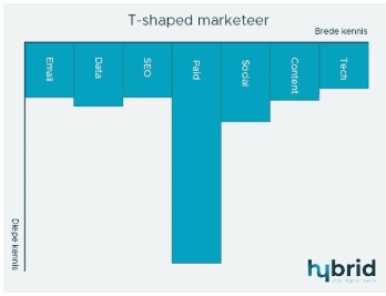 T-shaped-marketeer